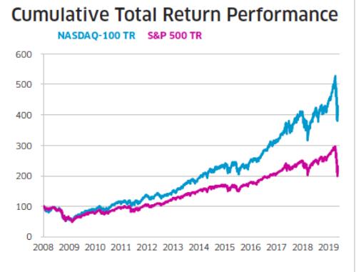 Index performance S&P500 and NASDAQ100
