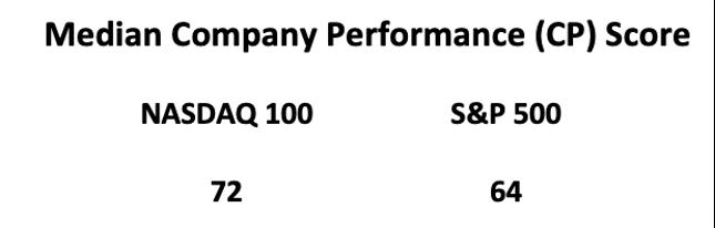 Performance of S&P 500 versus NASDAQ 100