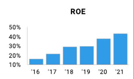 Adobe profitability measured by roe