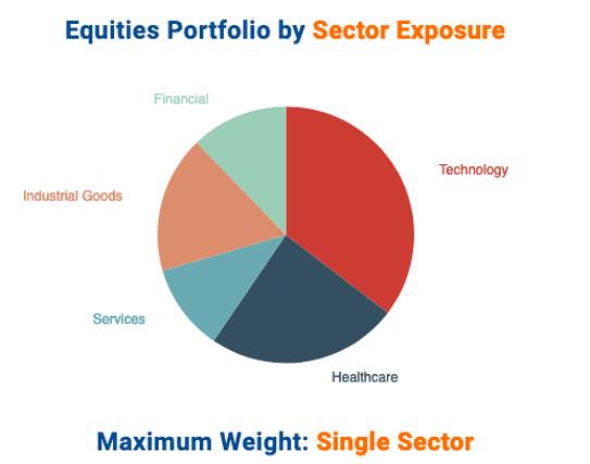 Dan Loeb's top stock holdings