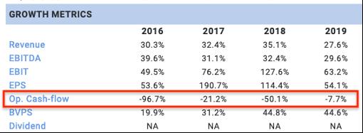 Netflix growth metrics ratios