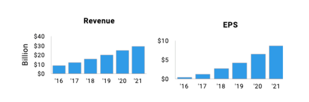 NFLX revenue and earnings growth