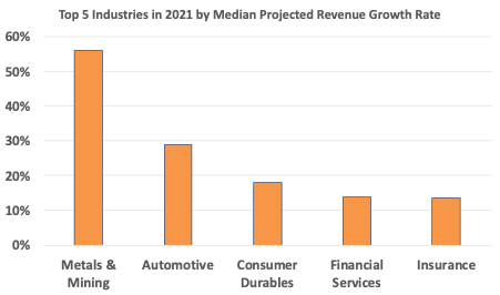 Top Five Industries By Revenue Growth