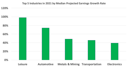 Top five industries by EPS growth