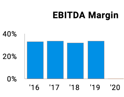 Dominion Energy EBITDA margin