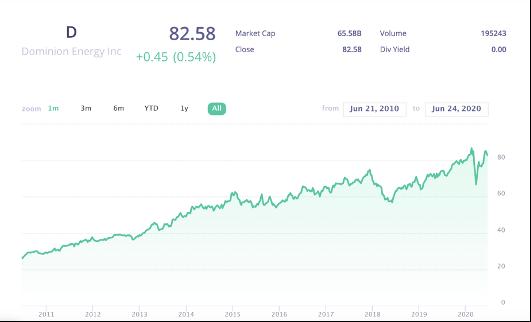 Dominion Energy stock price chart