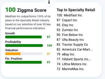 Ziggma stock ratings