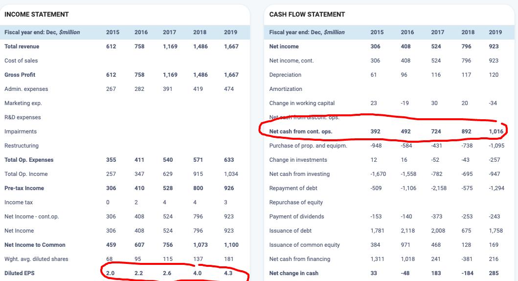 PSXP income and cash-flow statement