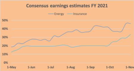 2021 earnings growth