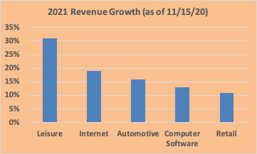 2021 Industry growth rates