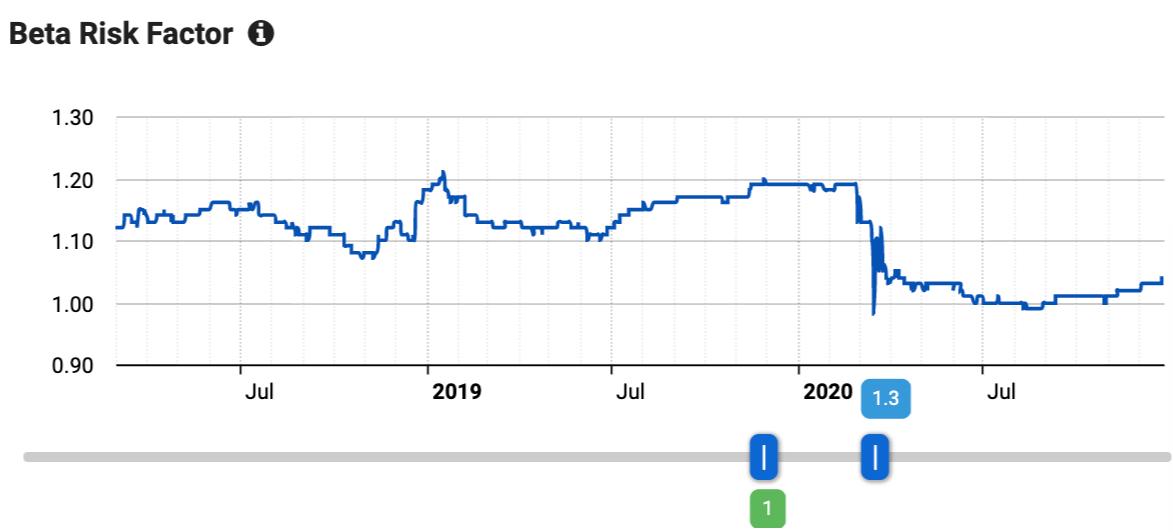 beta risk factor graph