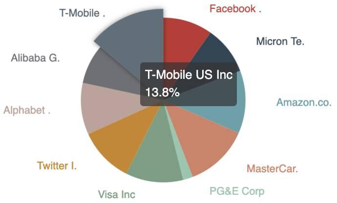 analysis of T-mobile US inc