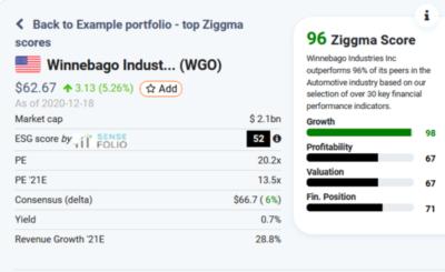 WGO stock profile