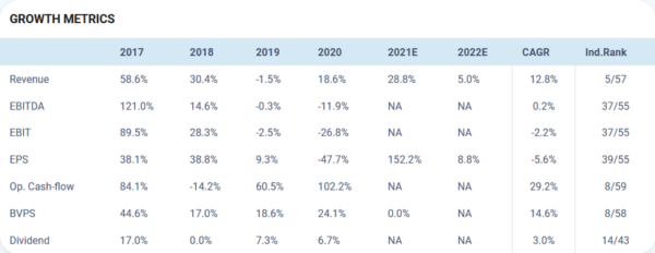 WGO growth profile
