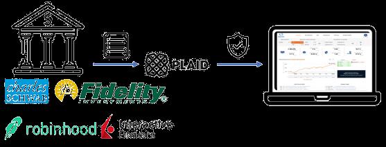 ziggma uses plaid for account aggregation