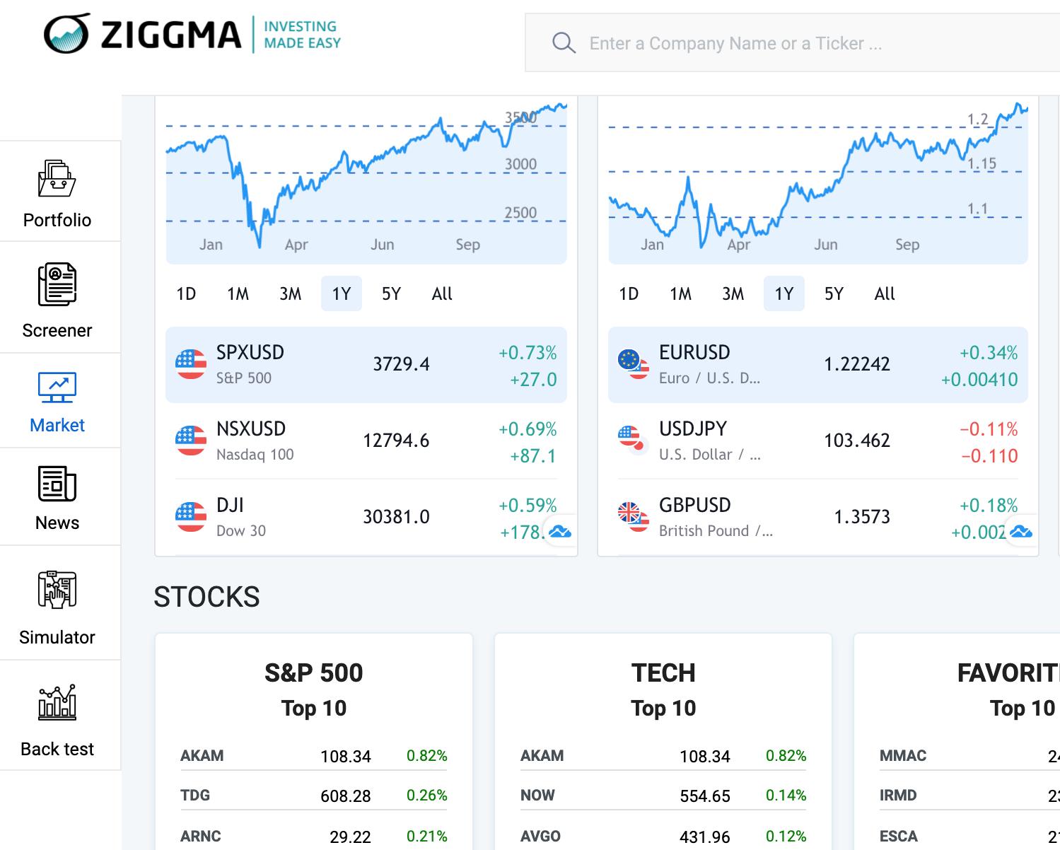 ziggma investing market overview