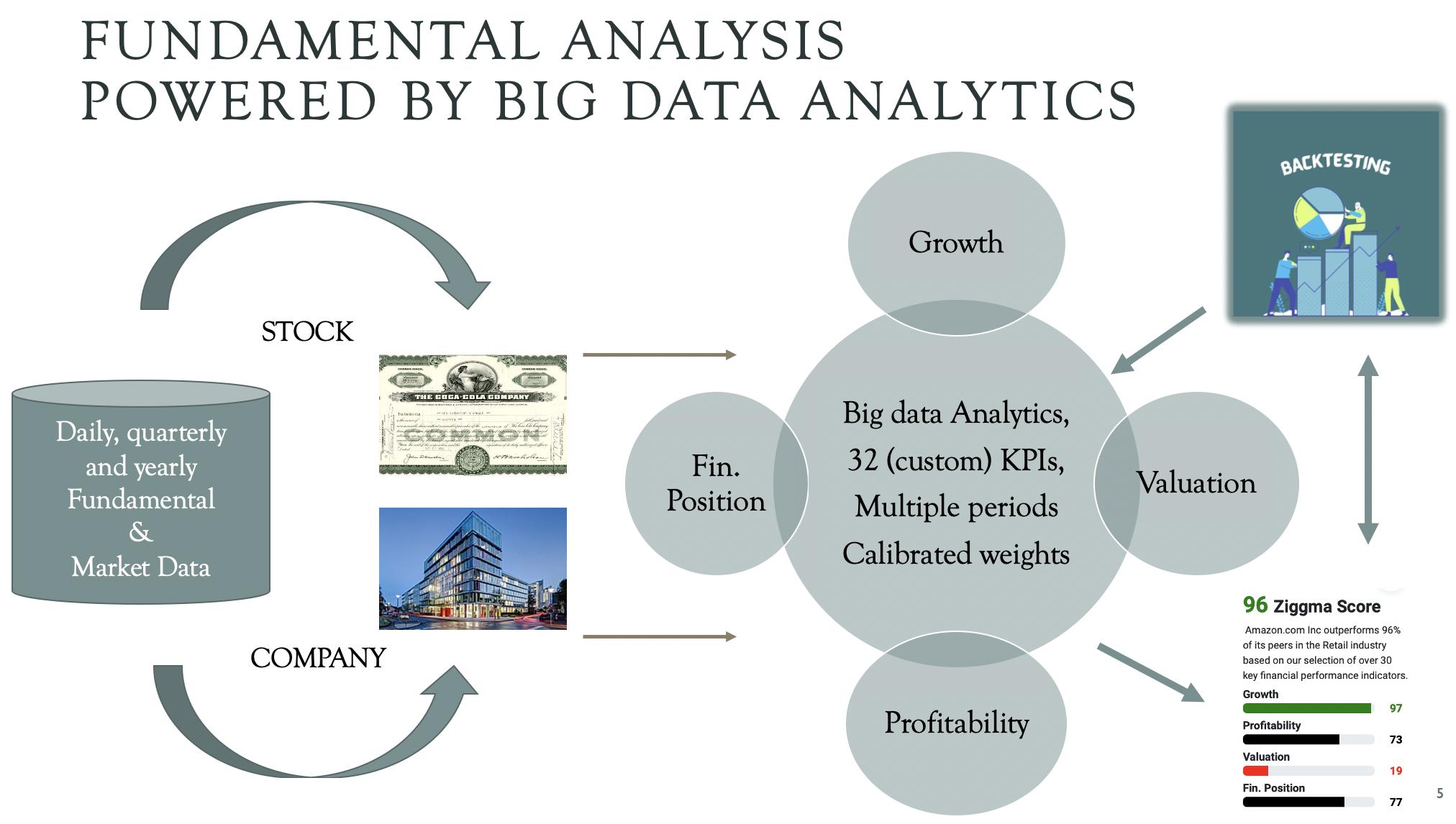 fundamental analysis powered by big data analytics