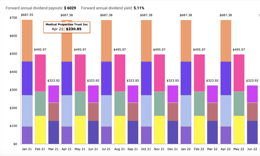 Chart showing dividend income