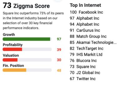 ziggma score overview