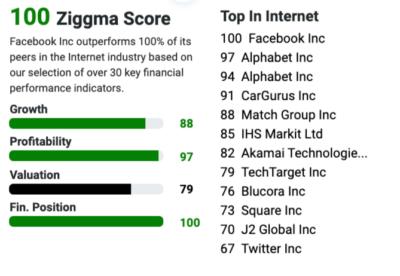 100 ziggma score