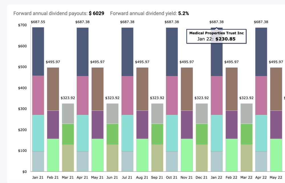 Portfolio dividend schedule