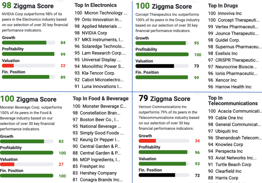 ziggma stock ratings