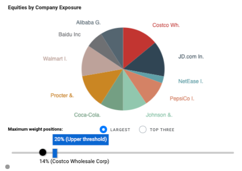 Portfolio diversification monitoring
