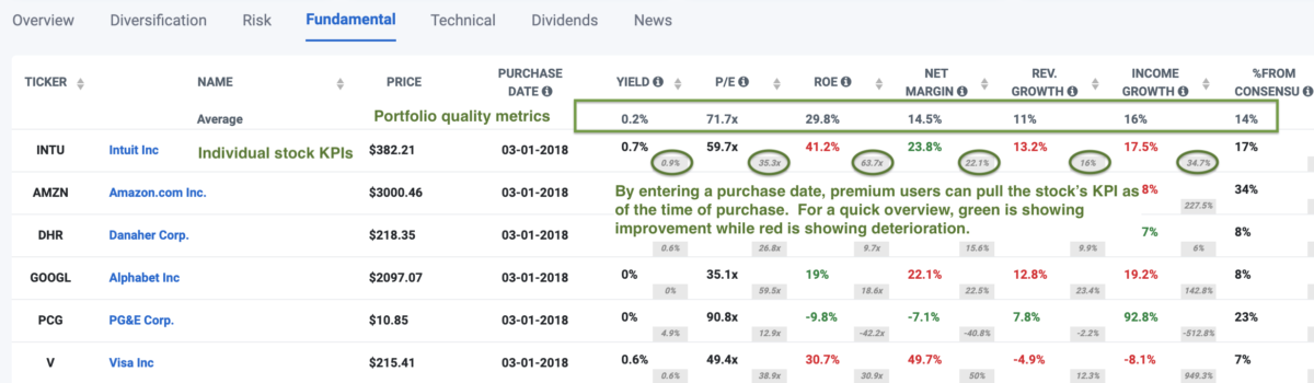Tracking companies' key performance metrics