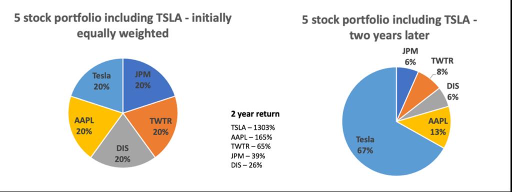 Portfolio diversification over time