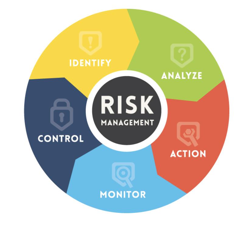 investment portfolio risk management